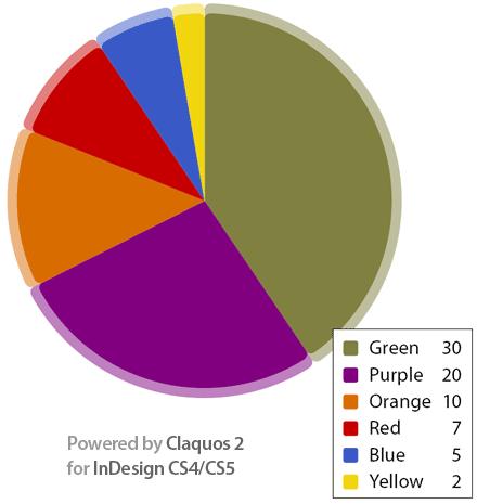 Създайте диаграми в Indesign с Claquos 2
