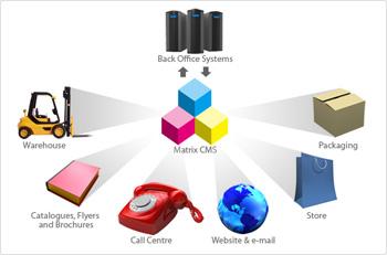 Пет автоматизирани софтуерни решения за публикуване на каталози