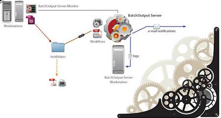 Zevrix издадоха BatchOutput Server 4.6 за InDesign