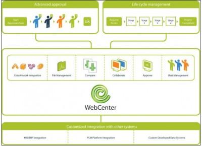 EskoArtwork представиха WebCenter 10