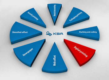 KBA разкри плановете си в областта на цифровия печат