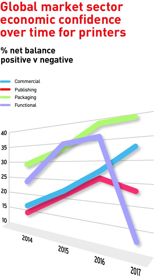 Drupa доклад за глобалните тенденции в печатната индустрия