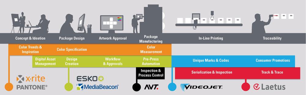 Контрол на производството на опаковки