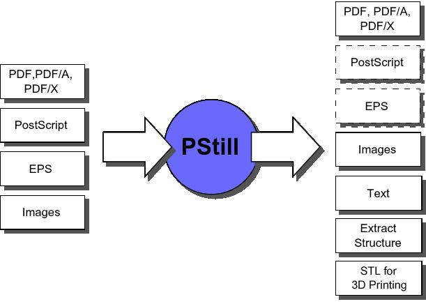 отварянето на EPS, PS или AI файлове