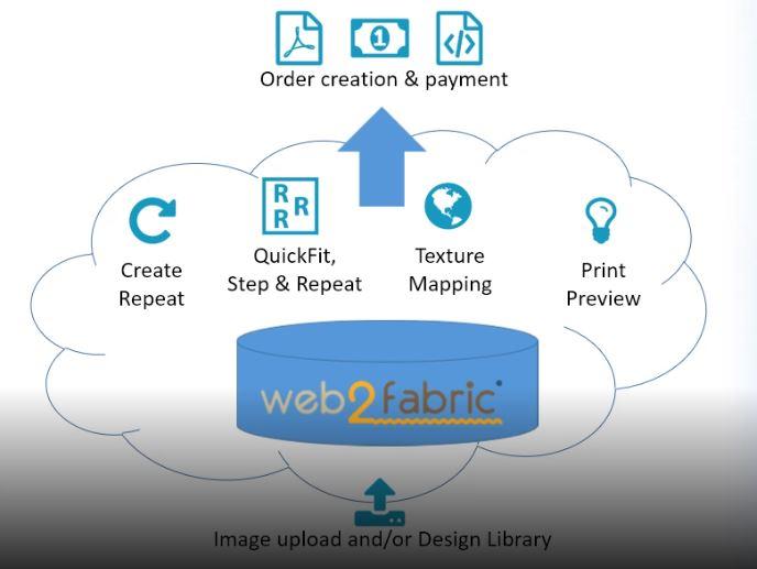 web2fabric