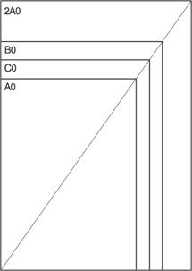 Форматите А служат основно за бизнес публикации и канцеларски материали, B са за книги, а C – за пощенски пликове.