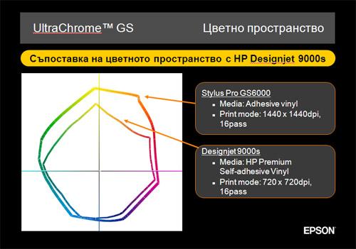 Нови перспективи за солвентния печат - Epson Stylus Pro GS6000