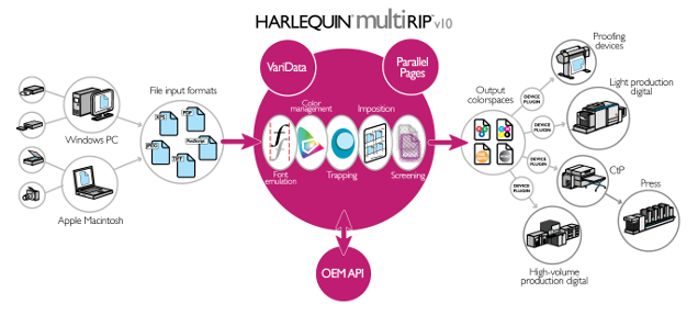 Harlequine multiRIP