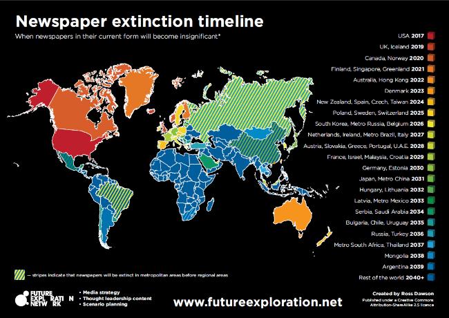 В България вестниците ще изчезнат 2035 година