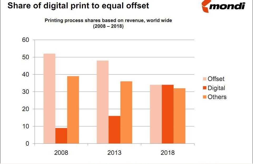 пазарът на сигитален печат до 2013 година