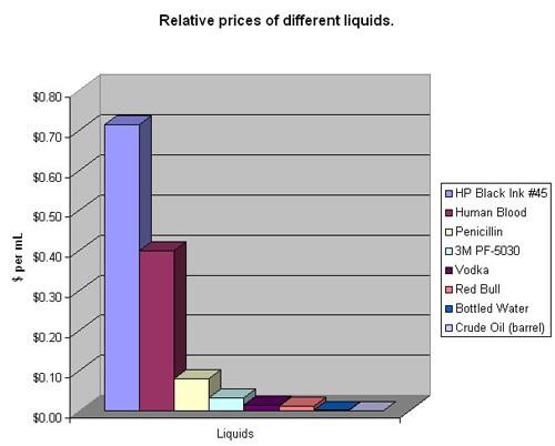 Мастилото на HP е по-скъпo от човешката кръв.
