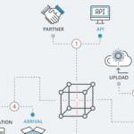 Cimpress отваря платформата си за масова персонализация за други компании