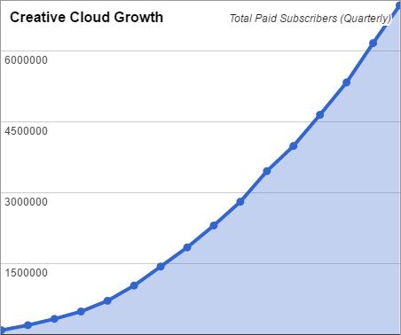 7 милиона платени абонати на Creative Cloud