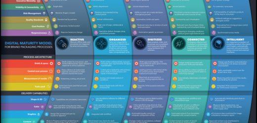 X-Rite и Pantone публикуваха модел за развитие за опаковки на марки