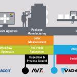 Контрол на производството на опаковки от Esko, AVT, X-Rite и Pantone