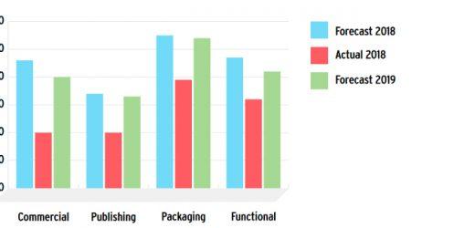 Тенденциите в печата според drupa Global Trends