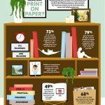 Инфографика: защо толкова много хора обичат печата върху хартия?