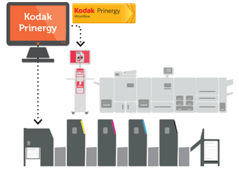 EFI Fiery и Kodak Prinergy Workflow 7 – печеливша комбинация