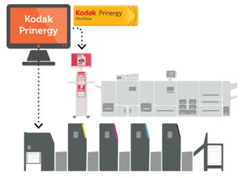 EFI Fiery и Kodak Prinergy Workflow 7 - печеливша комбинация