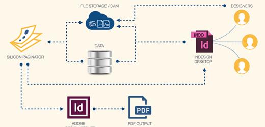 Решение за директни кампании в приложенията на Adobe от Silicon Publishing