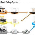 Mimaki oпростява дигиталното производство на опаковки със системата Original Goods Package