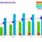 71.7% от хартията в Европа се рециклира