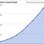 Creative Cloud вече има над 3,4 милиона платени абонати