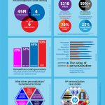 HP помага на компаниите да използват персонализацията в своя полза