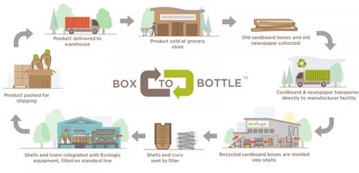 Еко решение от хартия за опаковки на течности