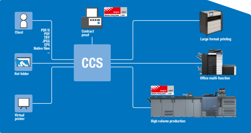 Color Care Production Server – предимство за печатарите и техните клиенти