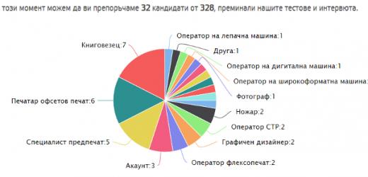 Оператори на широкоформатни дигитални машини са най-търсени през май