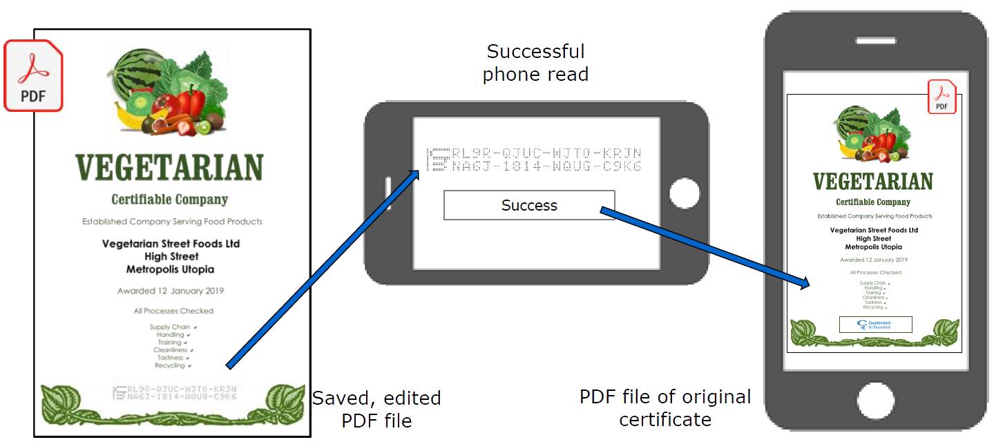 Защита от фалшификация на документи с Countermark