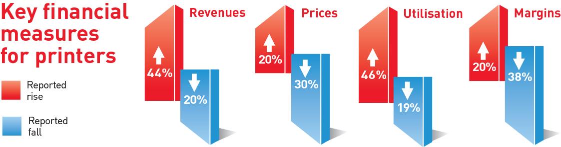 Излезе петият Drupa доклад за глобалните тенденции в печатната индустрия