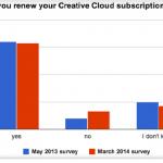 Повече от 40 процента от използващите Adobe СС нямат намерение да подновят абонамента си