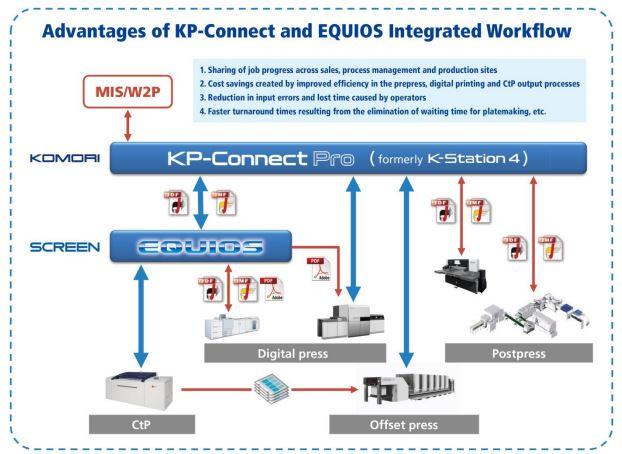 Komori и Screen GP с решение за автоматизация на печатните процеси