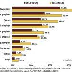 Кои са възходящите тенденции в широкоформатния печат