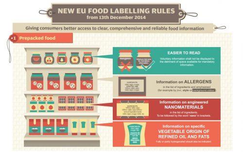 Новите правила за етикетите при храните
