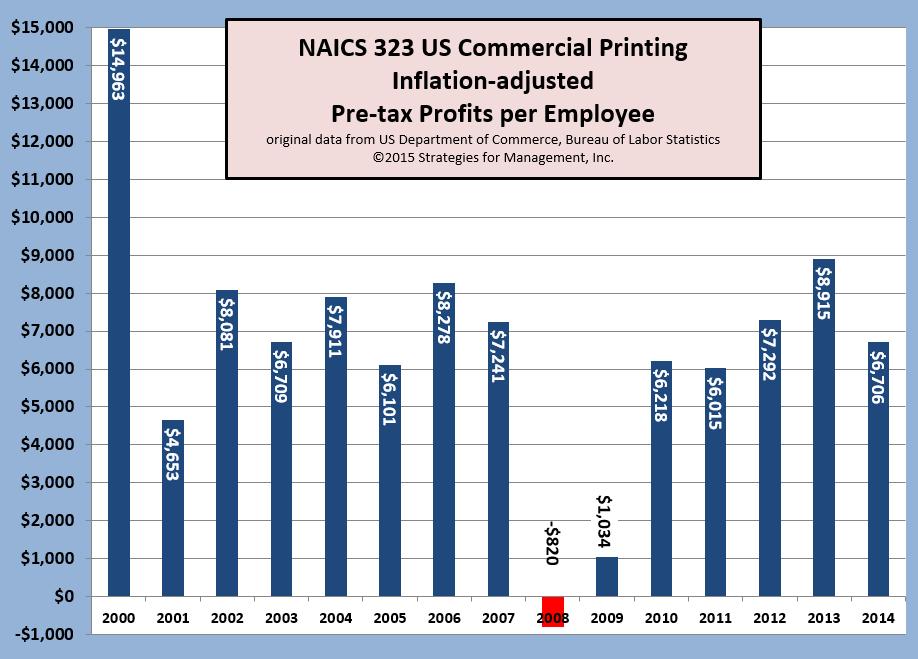 Печалбите на компаниите от печатна индустрия в САЩ намаляват с 27%