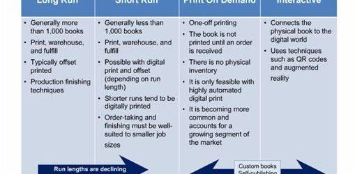 Какво влияние се очаква да окаже широкоформатният мастиленоструен печат върху книгоиздаването