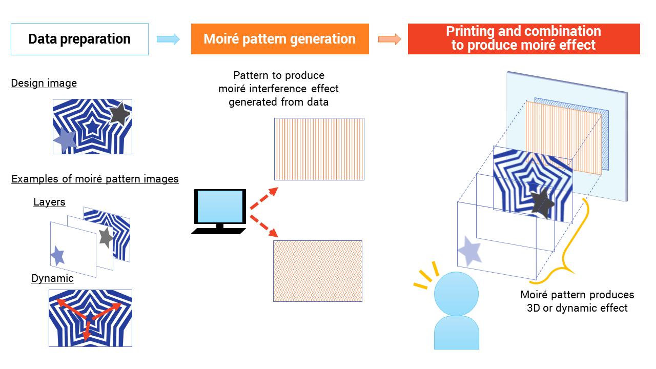 Toppan създаде първата в света система за генериране на моаре