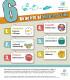 Как да продавате вашите Web-to-Print услуги