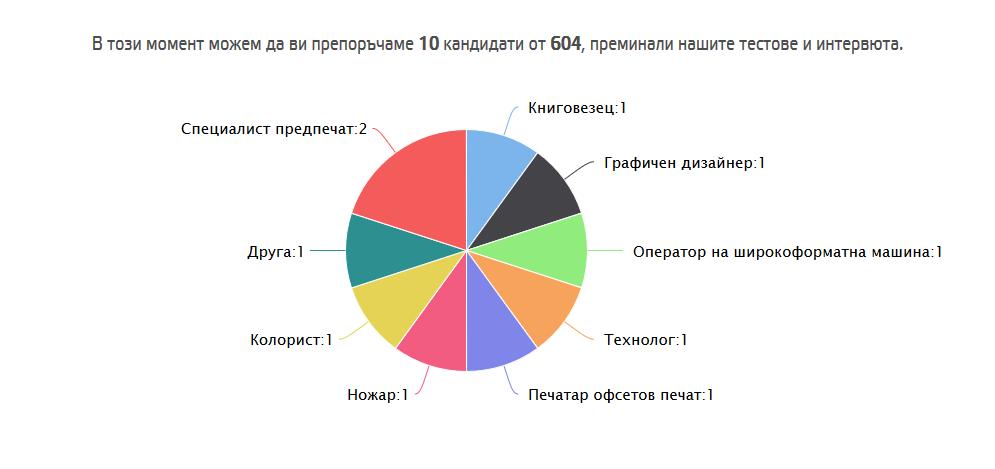 Свободни позиции за работа в Dotbrain.eu от дата 06.07.2020