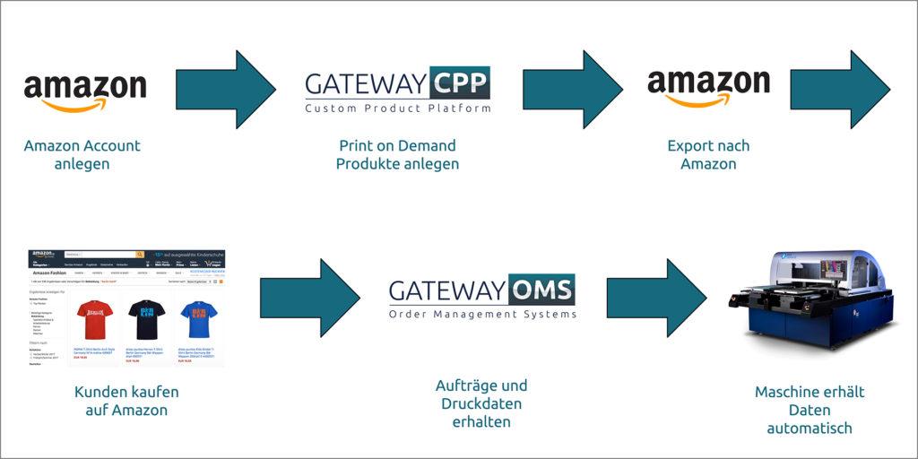 Kornit придобива Custom Gateway