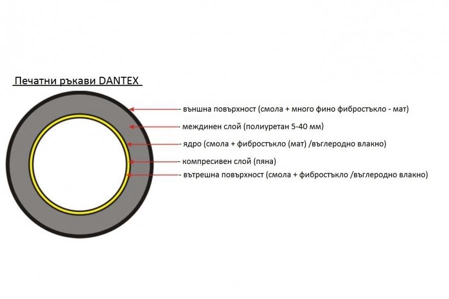 Печатни ръкави Dantex