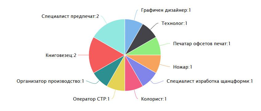 Работа в печатния бранш – свободни позиции от 14.09.2020