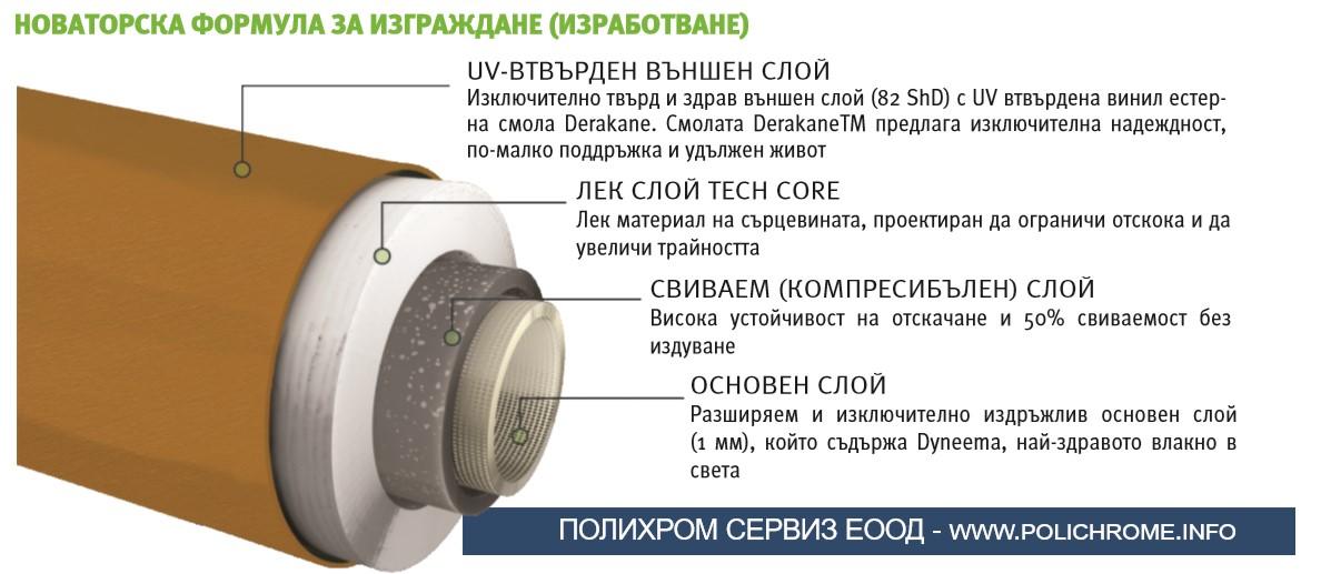 По-леки и здрави ръкави за флексопечат от Tech Sleeves
